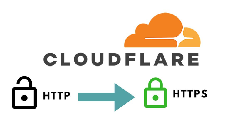 cấu hình Cloudfare SSL cho Wordpress